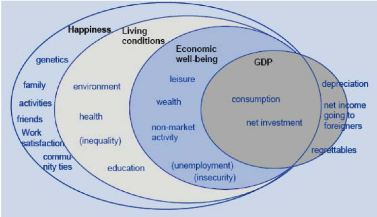 Democracy has a Measurement Problem: Rethinking GDP and More