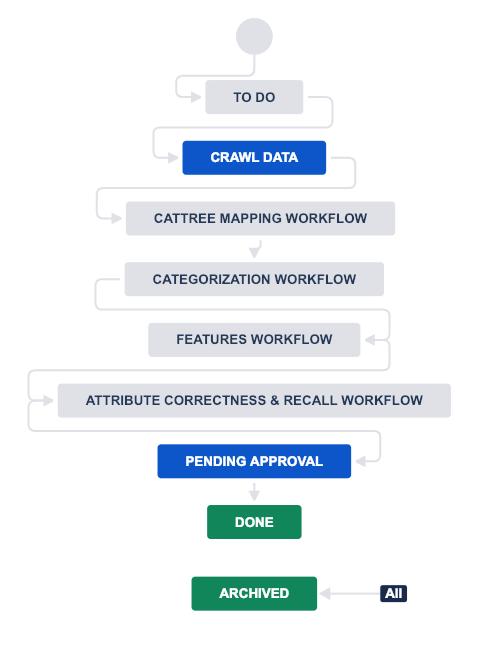 How we do Data QA @ Semantics3: Processes & Humans-in-the-Loop (Part 2)