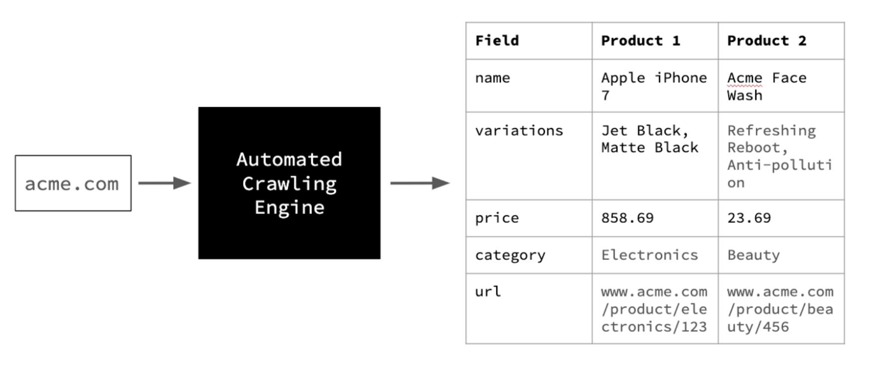 Using AI to Automate Web Crawling